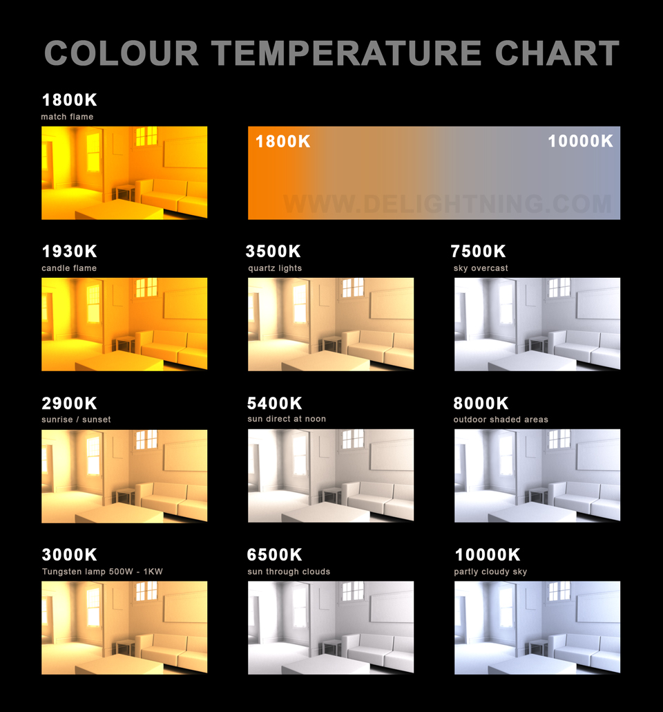 Colour Temperature Tests