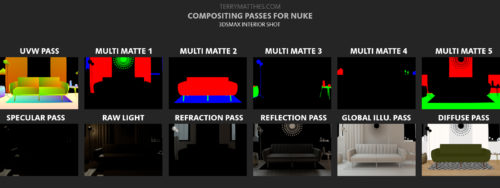 Passes for compositing interior scene in Vray
